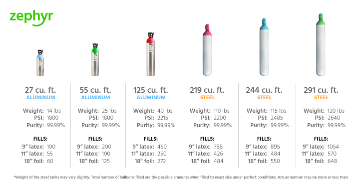 Helium for Balloons Cylinder Comparison Chart