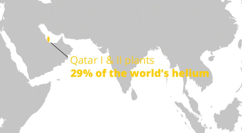 Qatar helium plants back online