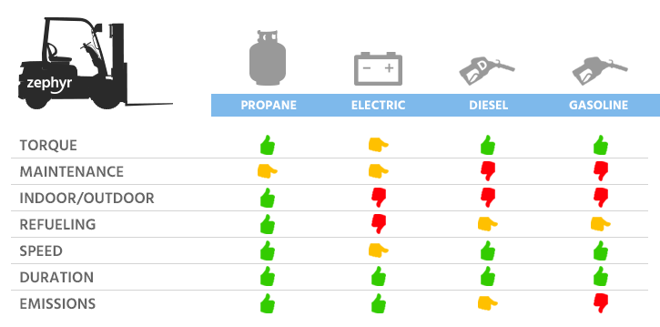 Propane forklifts power comparison chart
